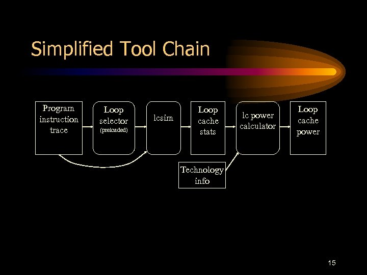 Simplified Tool Chain Program instruction trace Loop selector (preloaded) lcsim Loop cache stats lc