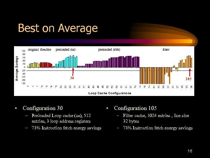 Best on Average original flexible preloaded (sa) preloaded (sbb) 30 • Configuration 30 –