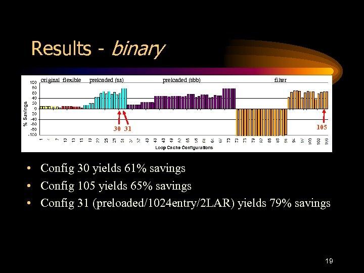 Results - binary original flexible preloaded (sa) 30 31 preloaded (sbb) filter 105 •