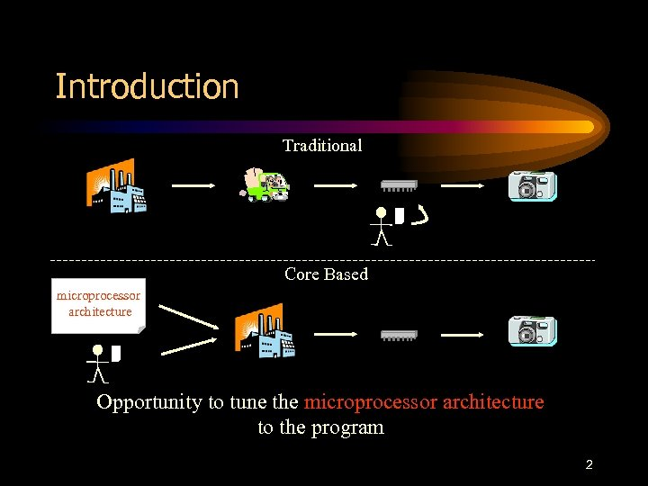 Introduction Traditional Core Based microprocessor architecture Opportunity to tune the microprocessor architecture to the