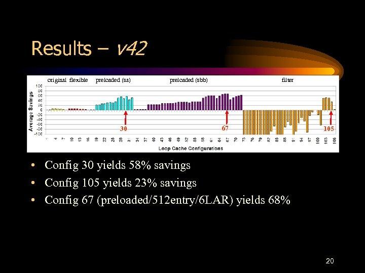 Results – v 42 original flexible preloaded (sa) 30 preloaded (sbb) filter 67 105