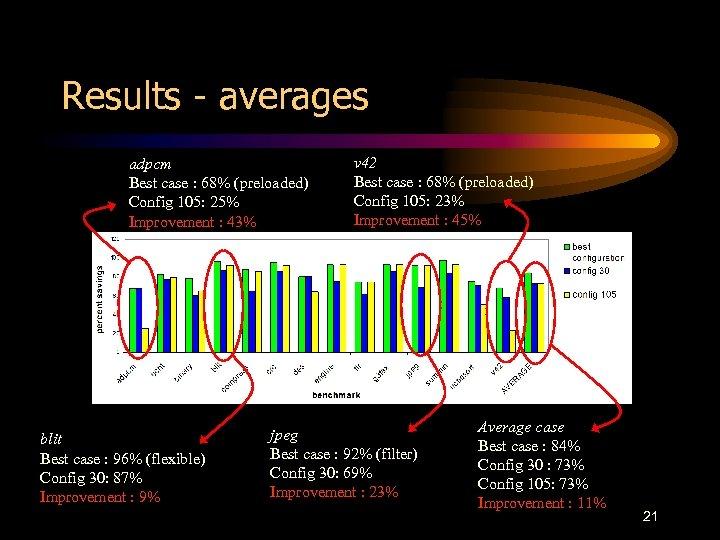 Results - averages adpcm Best case : 68% (preloaded) Config 105: 25% Improvement :