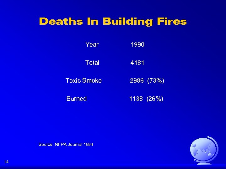 Deaths In Building Fires Year 1990 Total 4181 Toxic Smoke 2986 (73%) Burned 1138