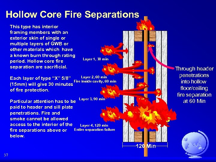 Hollow Core Fire Separations This type has interior framing members with an exterior skin