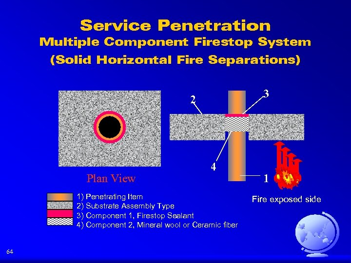 Service Penetration Multiple Component Firestop System (Solid Horizontal Fire Separations) 3 2 Plan View