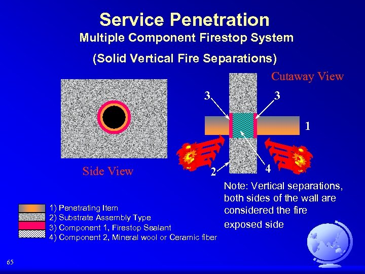 Service Penetration Multiple Component Firestop System (Solid Vertical Fire Separations) Cutaway View 3 3