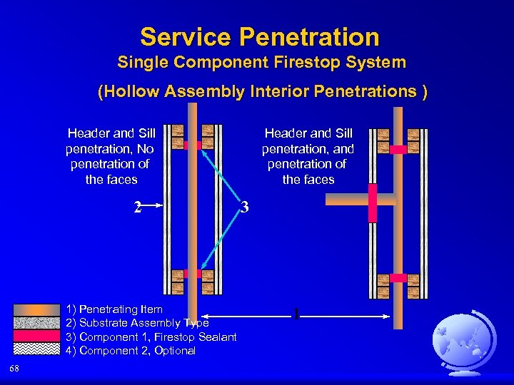 Service Penetration Single Component Firestop System (Hollow Assembly Interior Penetrations ) Header and Sill
