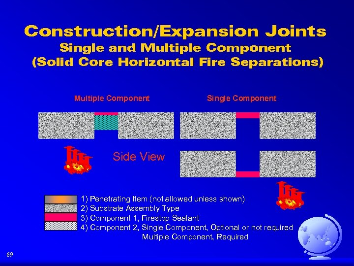Construction/Expansion Joints Single and Multiple Component (Solid Core Horizontal Fire Separations) Multiple Component Single