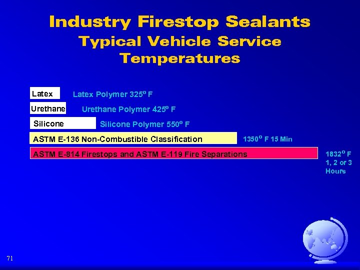 Industry Firestop Sealants Typical Vehicle Service Temperatures Latex Urethane Silicone Latex Polymer 325º F