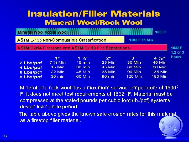 Insulation/Filler Materials Mineral Wool/Rock Wool Mineral Wool /Rock Wool ASTM E-136 Non-Combustible Classification 1600