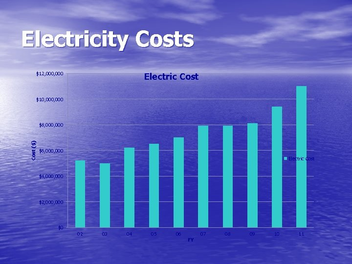 Electricity Costs $12, 000 Electric Cost $10, 000 Cost ($) $8, 000 $6, 000