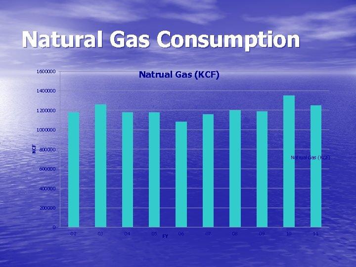 Natural Gas Consumption 1600000 Natrual Gas (KCF) 1400000 1200000 KCF 1000000 800000 Natrual Gas