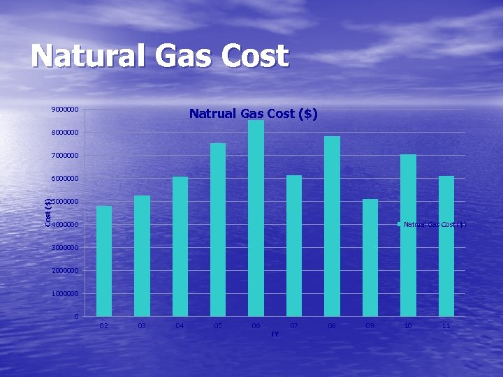 Natural Gas Cost 9000000 Natrual Gas Cost ($) 8000000 7000000 Cost ($) 6000000 5000000