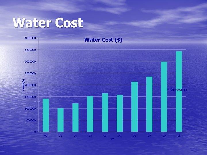 Water Cost 4000000 Water Cost ($) 3500000 3000000 Cost ($) 2500000 2000000 Water Cost