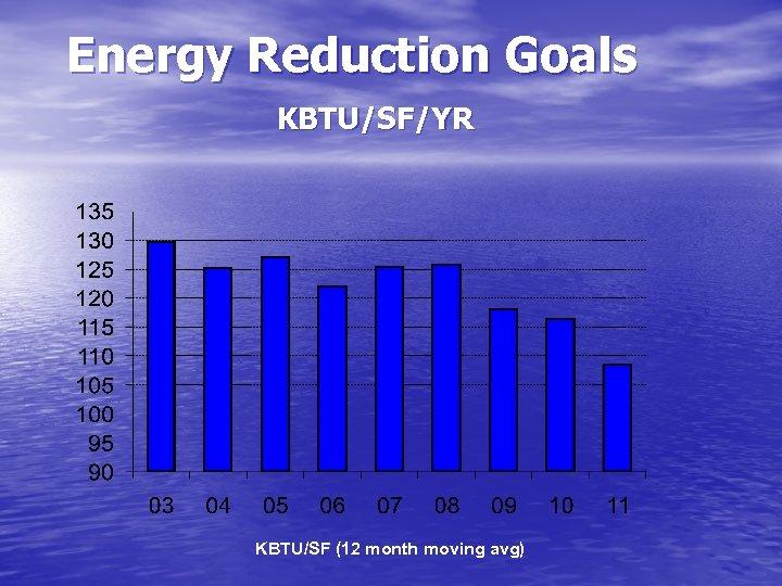 Energy Reduction Goals KBTU/SF/YR KBTU/SF (12 month moving avg)