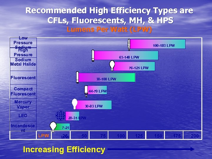 Recommended High Efficiency Types are CFLs, Fluorescents, MH, & HPS Lumens Per Watt (LPW)