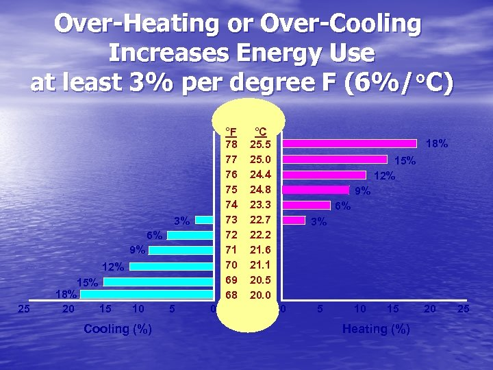 Over-Heating or Over-Cooling Increases Energy Use at least 3% per degree F (6%/°C) °F