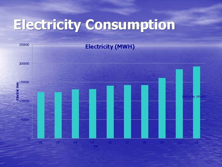 Electricity Consumption 250000 Electricity (MWH) 200000 Electric Use 150000 Electricity (MWH) 100000 50000 0