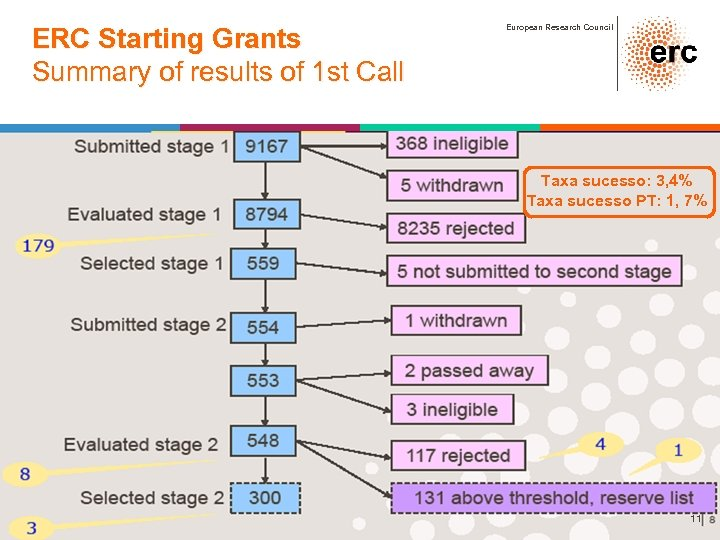 ERC Starting Grants Summary of results of 1 st Call European Research Council Taxa