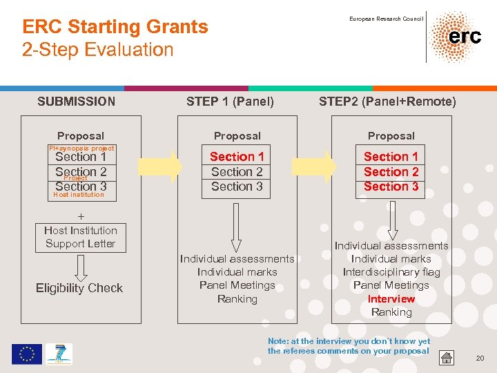 ERC Starting Grants 2 -Step Evaluation SUBMISSION Proposal PI+synopsis project Section 1 Section 2