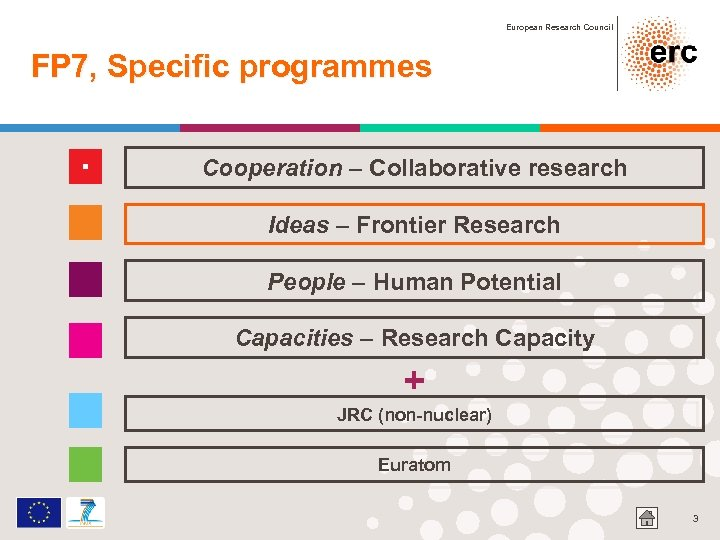 European Research Council FP 7, Specific programmes Cooperation – Collaborative research Ideas – Frontier