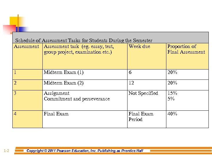 Schedule of Assessment Tasks for Students During the Semester Assessment task (eg. essay, test,