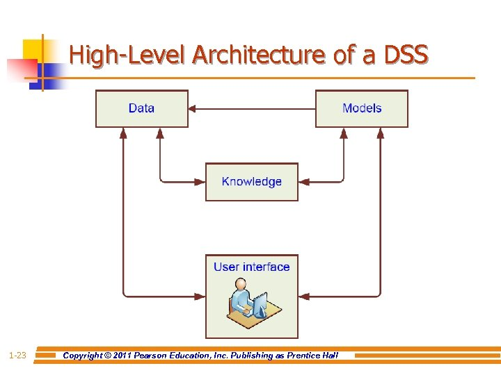 High-Level Architecture of a DSS 1 -23 Copyright © 2011 Pearson Education, Inc. Publishing
