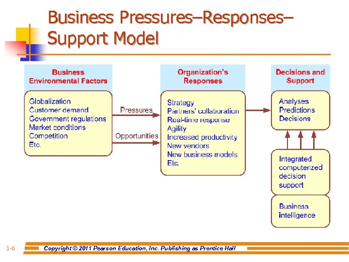Business Pressures–Responses– Support Model 1 -6 Copyright © 2011 Pearson Education, Inc. Publishing as