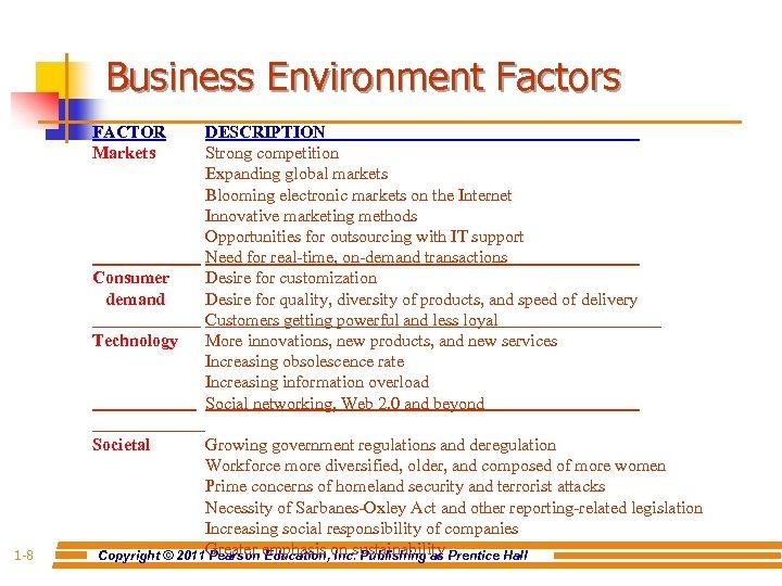 Business Environment Factors FACTOR Markets Consumer demand Technology Societal 1 -8 DESCRIPTION Strong competition