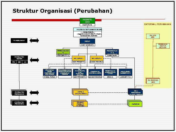 Struktur Organisasi (Perubahan) KABAPEL BRR EXTERNAL PERUMAHAN KUNTORO M. HOUSING & SETTLEMENTS BOARD Ketua: