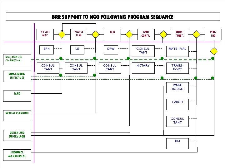BRR SUPPORT TO NGO FOLLOWING PROGRAM SEQUANCE VILLAGE MAP BPN VILLAGE PLAN LG DED