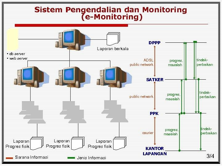 Sistem Pengendalian dan Monitoring (e-Monitoring) DPPP Laporan berkala • db server • web server