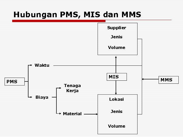 Hubungan PMS, MIS dan MMS Supplier Jenis Volume Waktu MIS PMS Tenaga Kerja Biaya