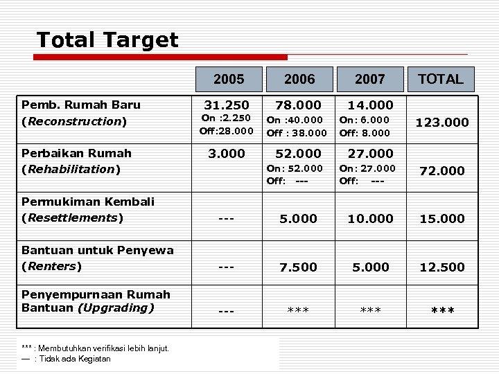 Total Target 2005 Pemb. Rumah Baru (Reconstruction) Perbaikan Rumah (Rehabilitation) 2006 2007 31. 250