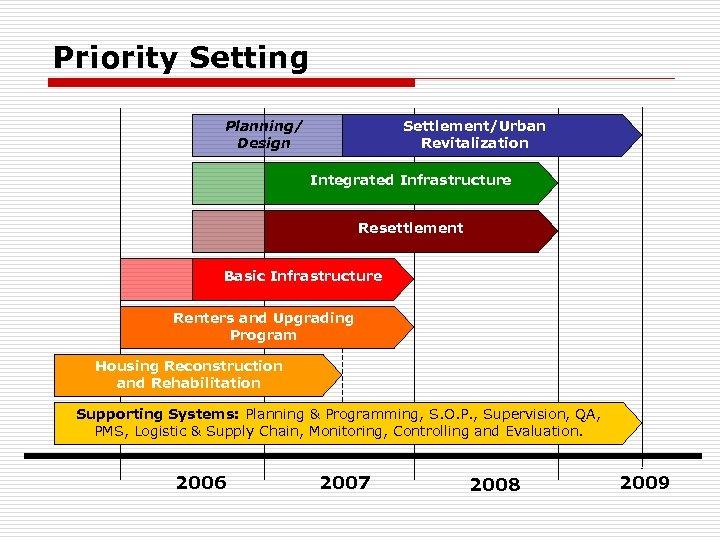 Priority Setting Planning/ Design Settlement/Urban Revitalization Integrated Infrastructure Resettlement Basic Infrastructure Renters and Upgrading