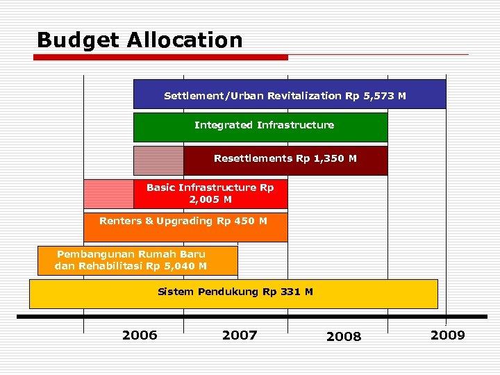 Budget Allocation Settlement/Urban Revitalization Rp 5, 573 M Revitalization Integrated Infrastructure Resettlements Rp 1,