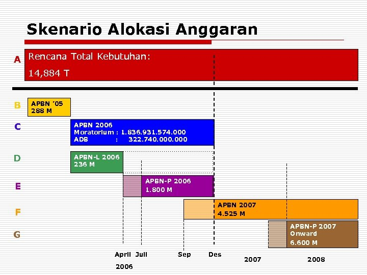 Skenario Alokasi Anggaran A Rencana Total Kebutuhan: 14, 884 T B APBN ' 05
