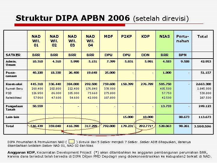 Struktur DIPA APBN 2006 (setelah direvisi) NAD Wil. 01 NAD Wil. 02 NAD Wil.
