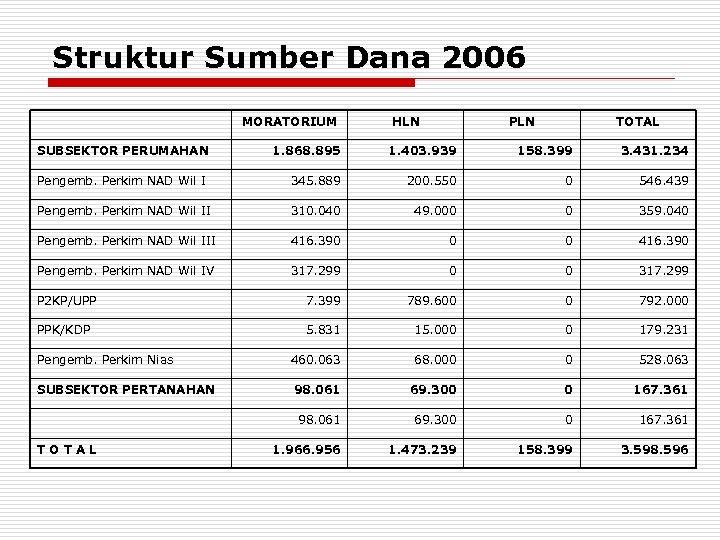 Struktur Sumber Dana 2006 MORATORIUM HLN PLN TOTAL SUBSEKTOR PERUMAHAN 1. 868. 895 1.