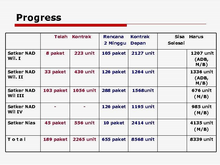 Progress Telah Kontrak Rencana 2 Minggu Kontrak Depan Sisa Selesai Harus Satker NAD Wil.