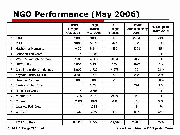 NGO Performance (May 2006)