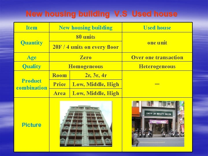New housing building V. S Used house Item Quantity New housing building 80 units