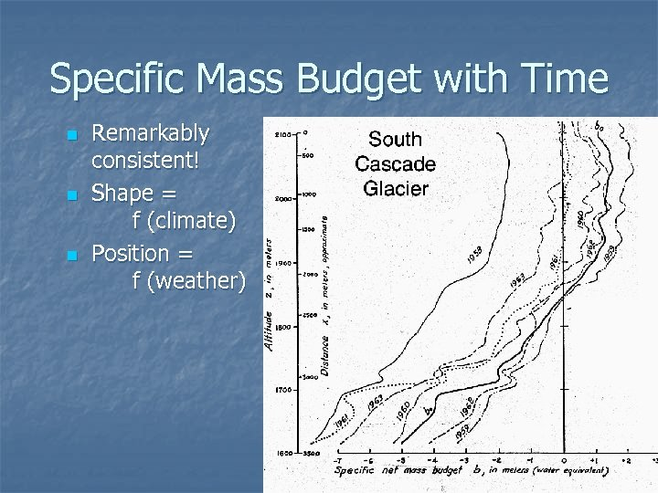 Specific Mass Budget with Time n n n Remarkably consistent! Shape = f (climate)