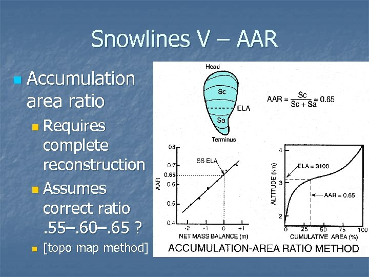 Snowlines V – AAR n Accumulation area ratio n Requires complete reconstruction n Assumes