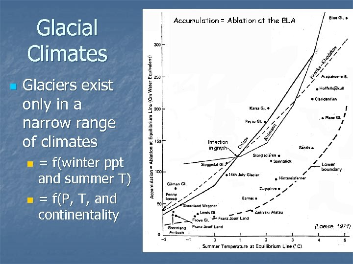 Glacial Climates n Glaciers exist only in a narrow range of climates = f(winter