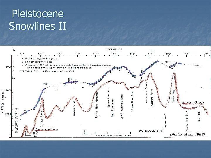 Pleistocene Snowlines II