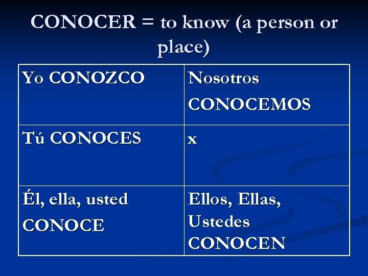CONOCER = to know (a person or place) Yo CONOZCO Nosotros CONOCEMOS Tú CONOCES
