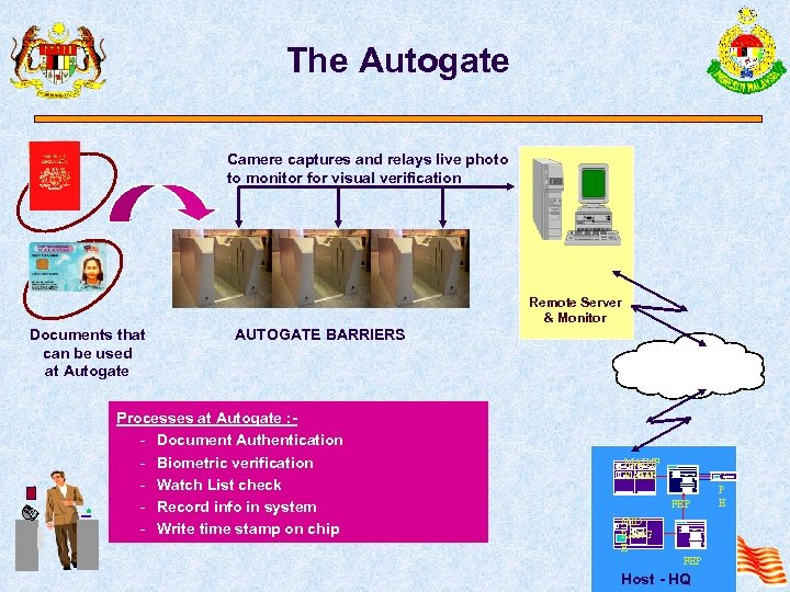 The Autogate Camere captures and relays live photo to monitor for visual verification Remote