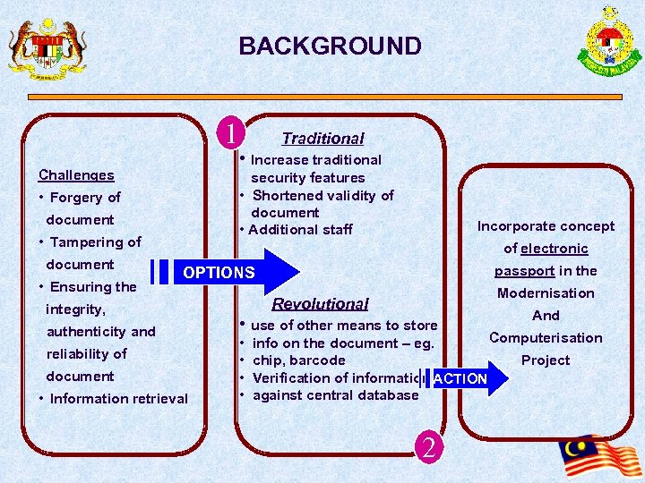 BACKGROUND 1 Challenges document • Tampering of • Ensuring the • Increase traditional security