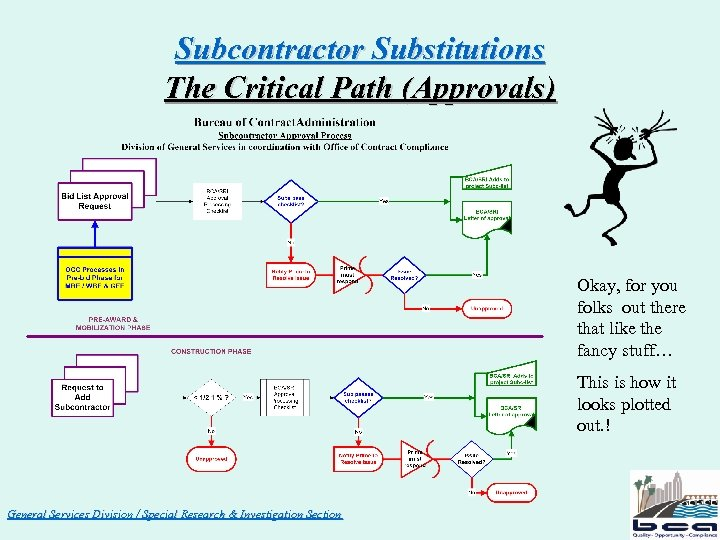 Subcontractor Substitutions The Critical Path (Approvals) Okay, for you folks out there that like